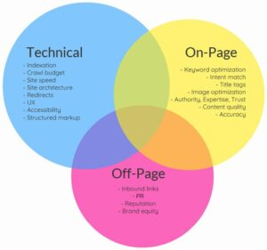 technical, on page , off page seo
